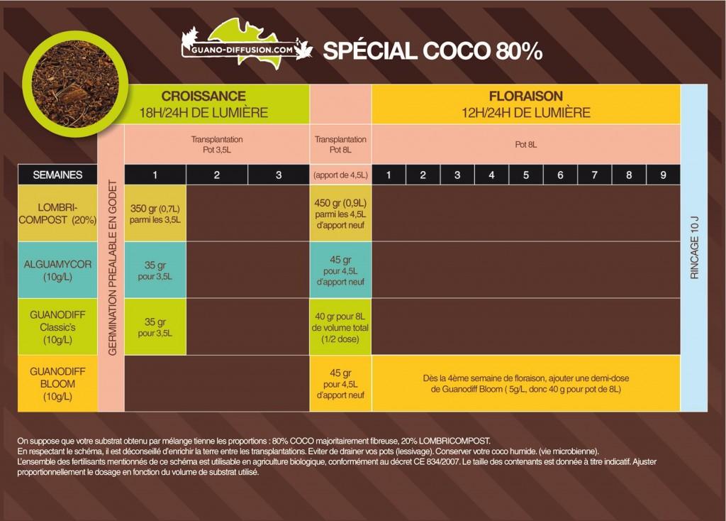 Dosage coco intérieur